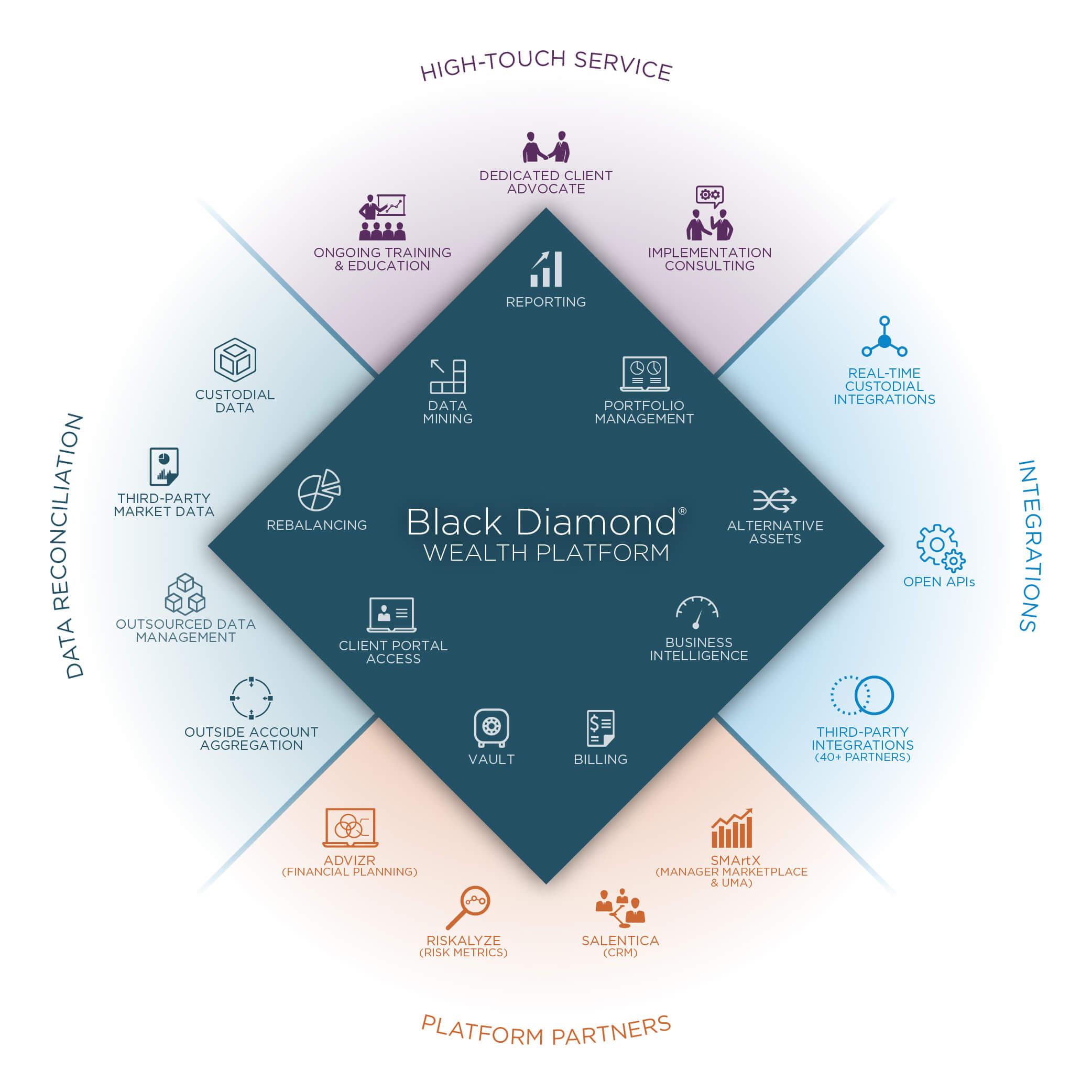 Transform client conversations